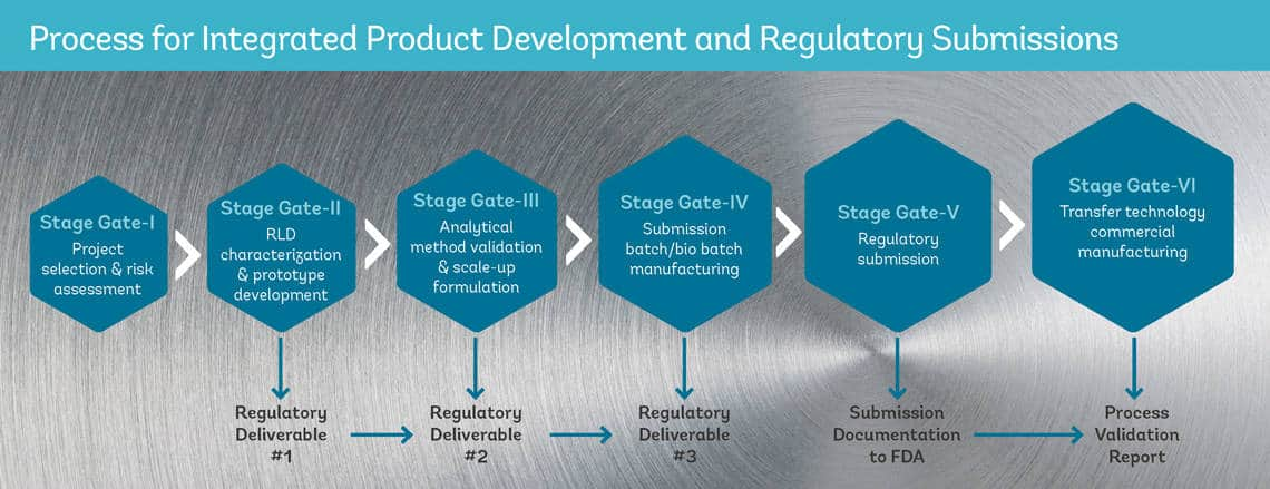 Process for Integrated Product Development and Regulatory Submissions