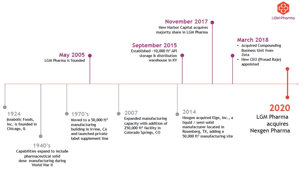 LGM Pharma Company Timeline